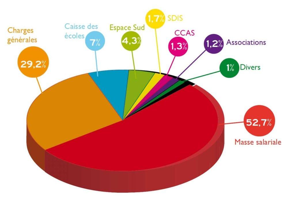 Budget 2013 - Rivière-Salée - Charges
